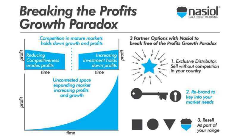 profits growth paradox